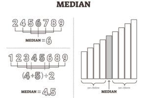 Hvad er median